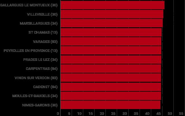 Canicule Record : On va surement épasser la canicule de 2016 (la plus chaude jamais enregistrée jusqu'alors)